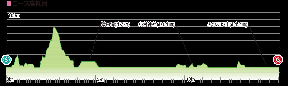 ひだか 里山&パワースポットコースの高低