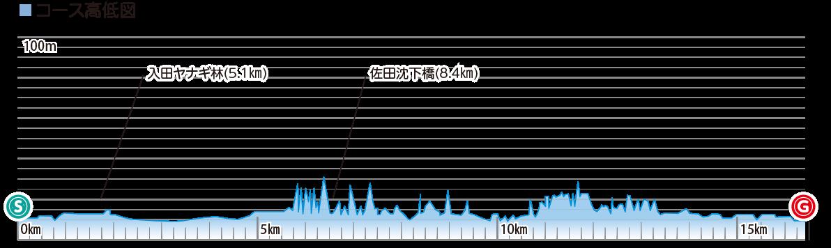 四万十川と小京都中村散策コースの高低