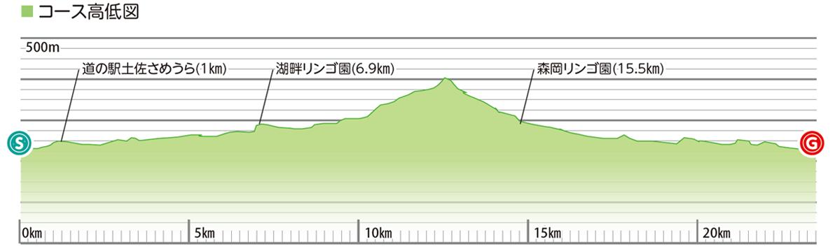 アップル&あかうしBBQ!清流平石川~439(よさく)石原コースの高低