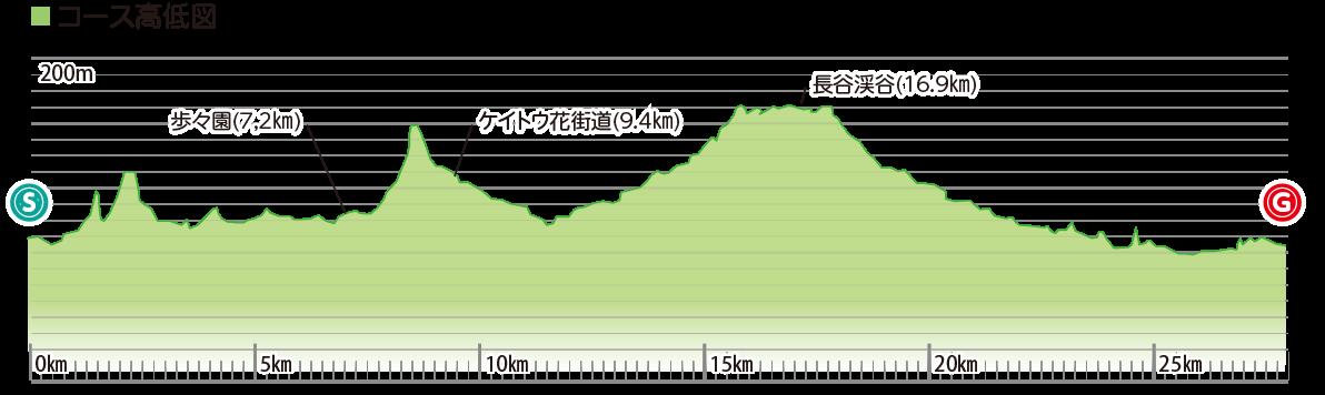 佐川町鉄道跡の道とケイトウ街道を走るコースの高低