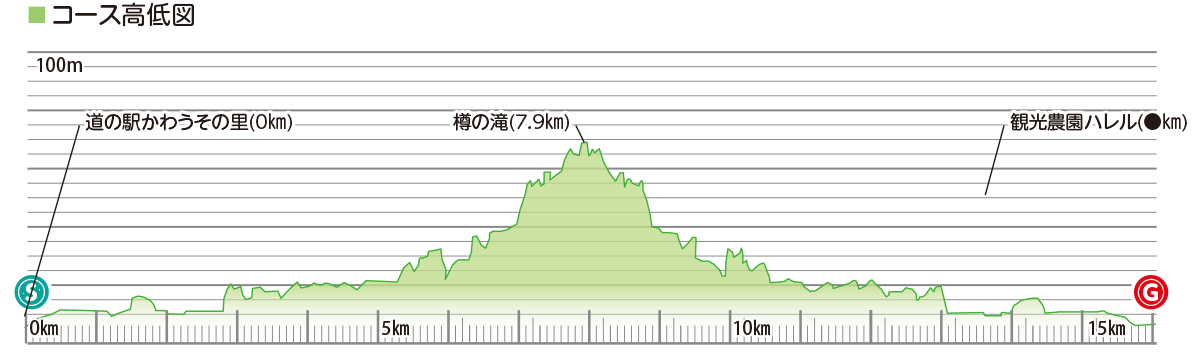 県立自然公園をゆく樽の滝コースの高低
