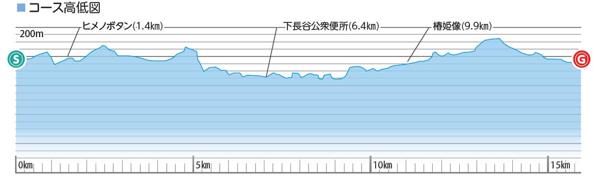 三原村のんびりサイクリングコースの高低
