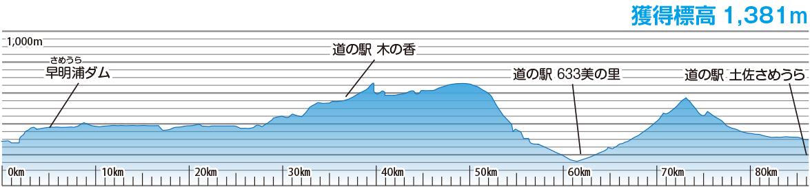 早明浦ダム国体コースの高低